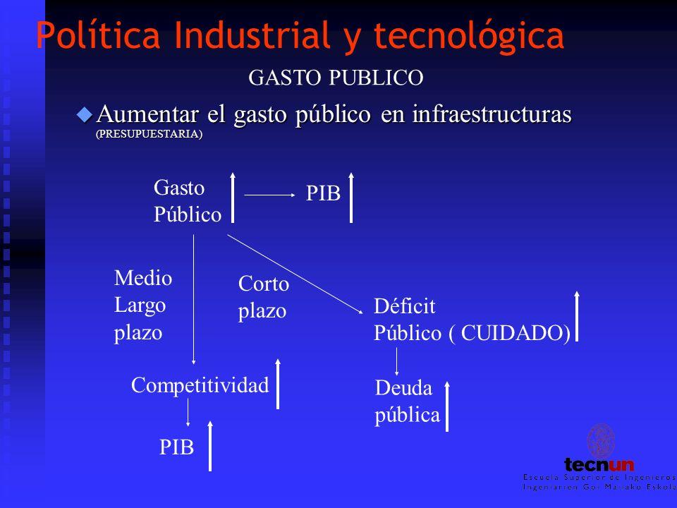 Política Industrial y tecnológica u Aumentar el gasto público en infraestructuras (PRESUPUESTARIA) Gasto Público PIB Medio Largo plazo Competitividad