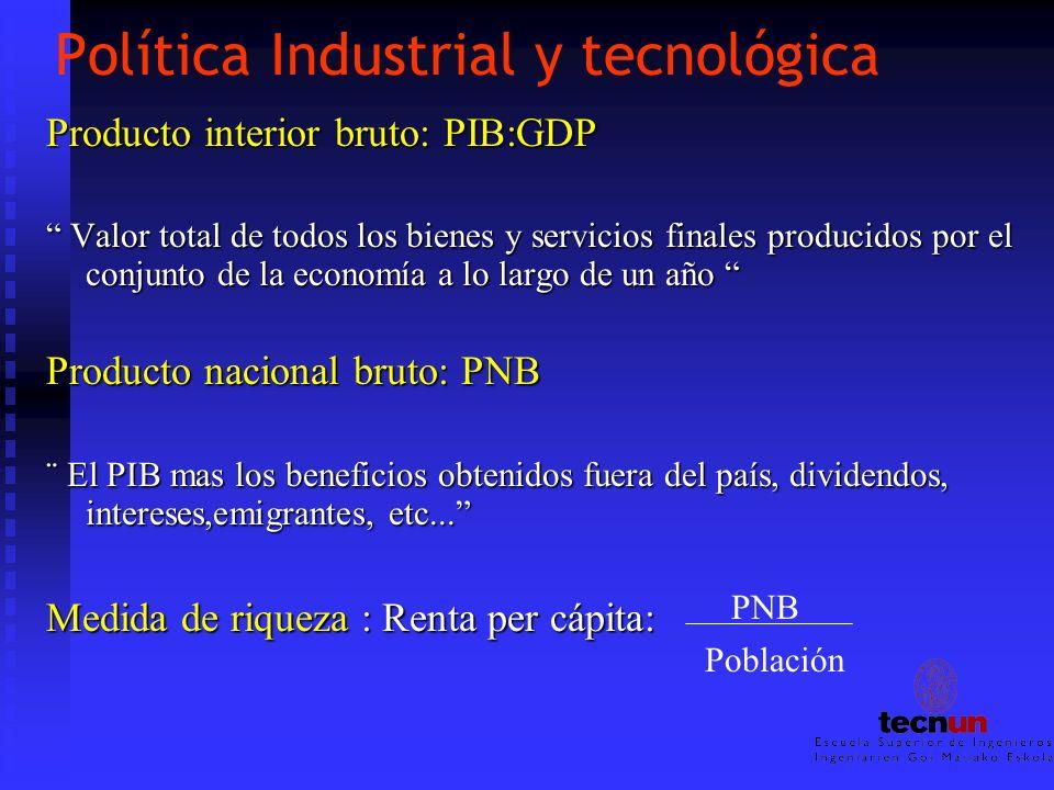 Política Industrial y tecnológica Producto interior bruto: PIB:GDP Valor total de todos los bienes y servicios finales producidos por el conjunto de l