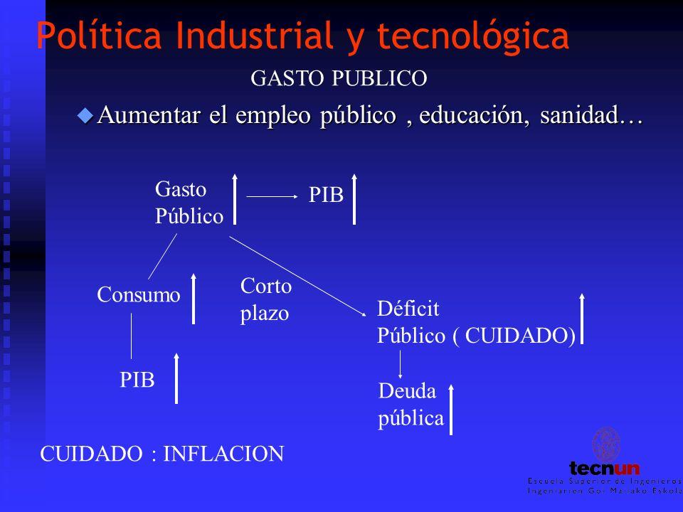 Política Industrial y tecnológica u Aumentar el empleo público, educación, sanidad… Gasto Público PIB Corto plazo Déficit Público ( CUIDADO) Deuda púb