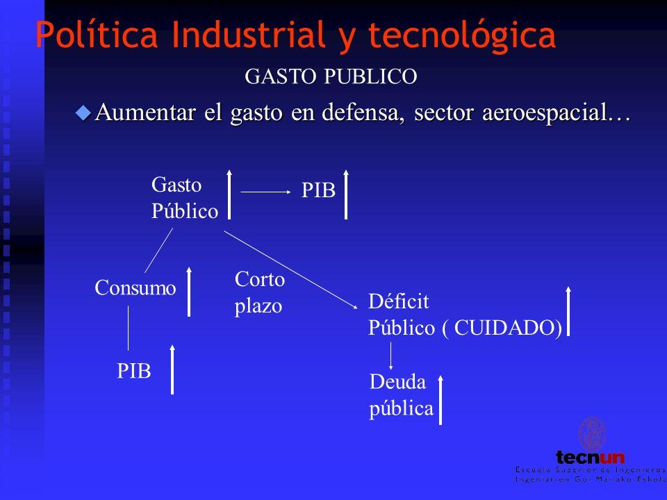 Política Industrial y tecnológica u Aumentar el gasto en defensa, sector aeroespacial… Gasto Público PIB Corto plazo Déficit Público ( CUIDADO) Deuda
