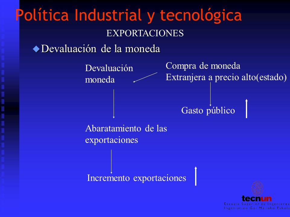 Política Industrial y tecnológica u Devaluación de la moneda EXPORTACIONES Devaluación moneda Compra de moneda Extranjera a precio alto(estado) Gasto