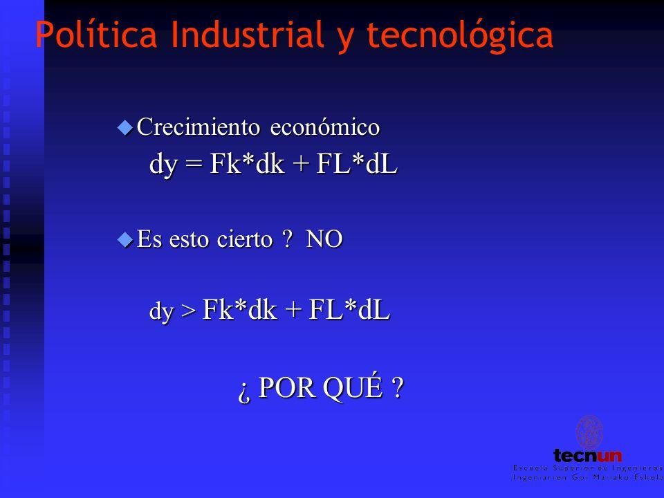 Política Industrial y tecnológica u Crecimiento económico dy = Fk*dk + FL*dL u Es esto cierto ? NO dy > Fk*dk + FL*dL ¿ POR QUÉ ? ¿ POR QUÉ ?