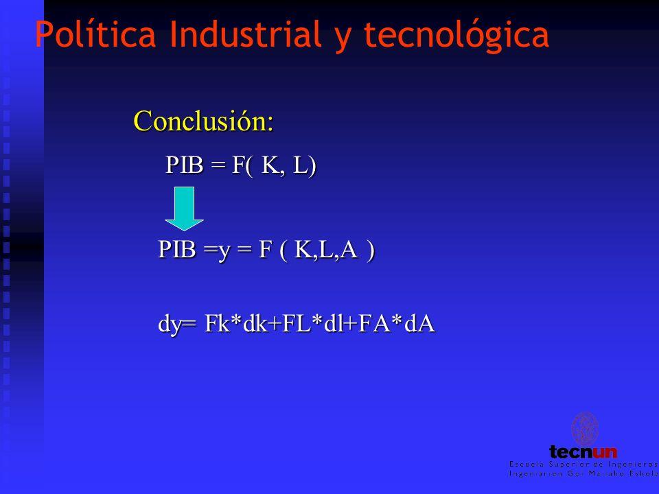 Política Industrial y tecnológica Conclusión: PIB = F( K, L) PIB = F( K, L) PIB =y = F ( K,L,A ) dy= Fk*dk+FL*dl+FA*dA