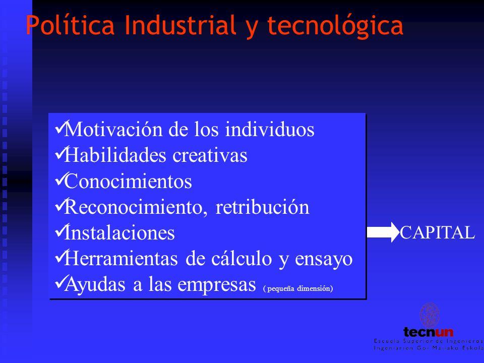 Política Industrial y tecnológica Motivación de los individuos Habilidades creativas Conocimientos Reconocimiento, retribución Instalaciones Herramien