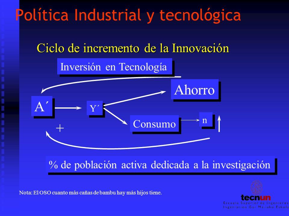 Ciclo de incremento de la Innovación Y´ Consumo n n Inversión en Tecnología % de población activa dedicada a la investigación Nota: El OSO cuanto más