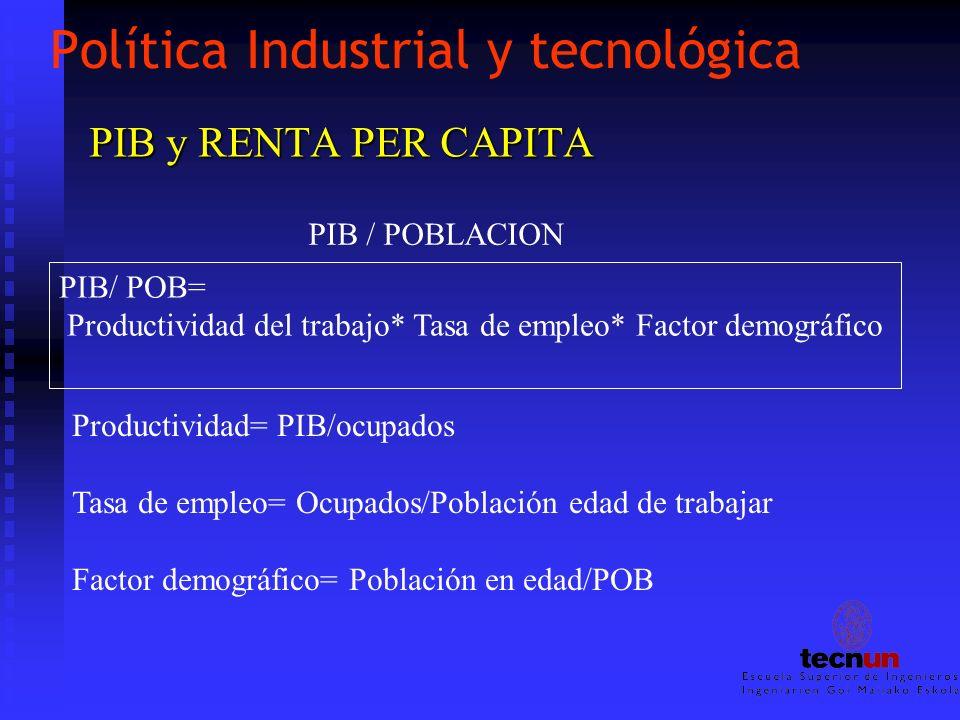 Política Industrial y tecnológica PIB y RENTA PER CAPITA PIB / POBLACION PIB/ POB= Productividad del trabajo* Tasa de empleo* Factor demográfico Produ