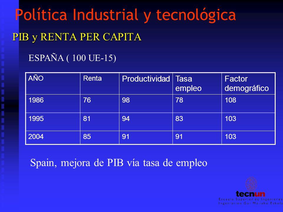 Política Industrial y tecnológica PIB y RENTA PER CAPITA ESPAÑA ( 100 UE-15) AÑORenta ProductividadTasa empleo Factor demográfico 1986769878108 199581