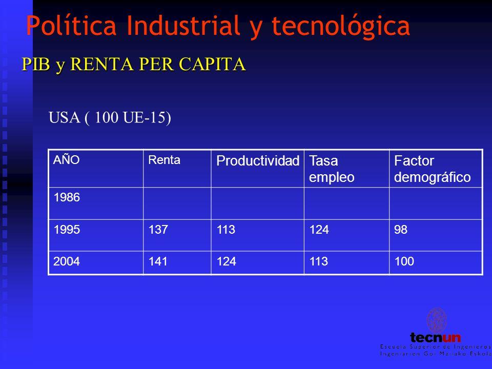 Política Industrial y tecnológica PIB y RENTA PER CAPITA USA ( 100 UE-15) AÑORenta ProductividadTasa empleo Factor demográfico 1986 199513711312498 20