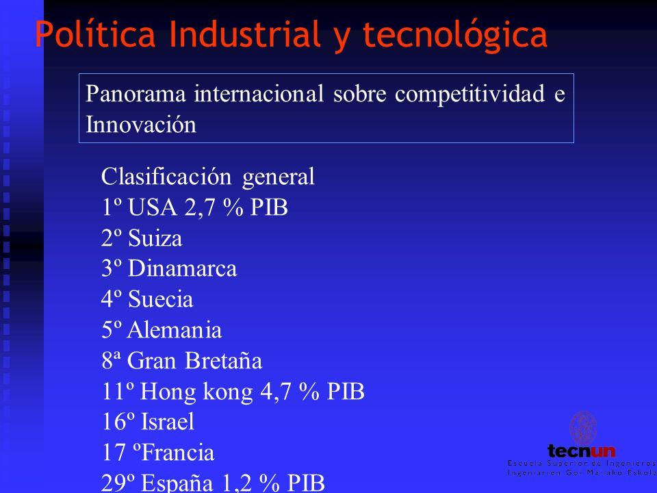 Política Industrial y tecnológica Panorama internacional sobre competitividad e Innovación Clasificación general 1º USA 2,7 % PIB 2º Suiza 3º Dinamarc