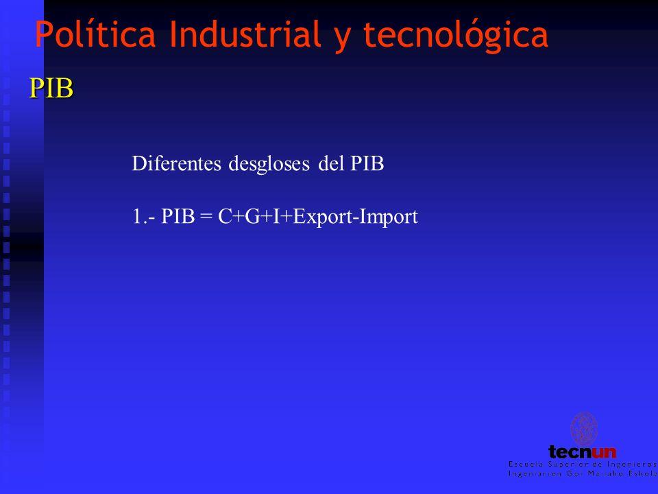 Política Industrial y tecnológica PIB Diferentes desgloses del PIB 1.- PIB = C+G+I+Export-Import