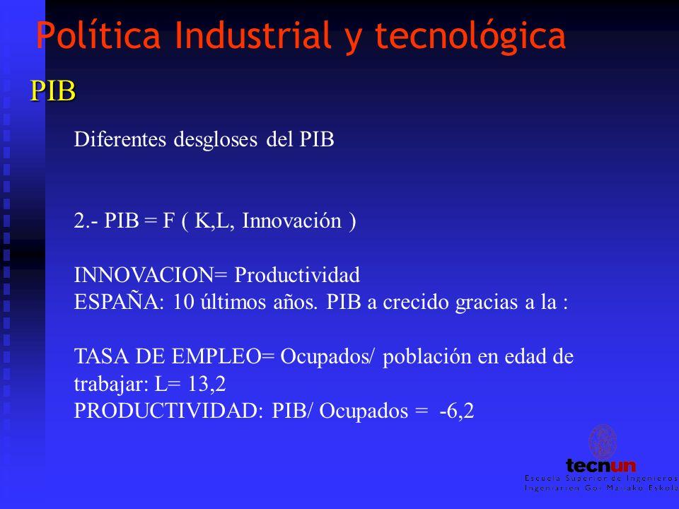 Política Industrial y tecnológica PIB Diferentes desgloses del PIB 2.- PIB = F ( K,L, Innovación ) INNOVACION= Productividad ESPAÑA: 10 últimos años.