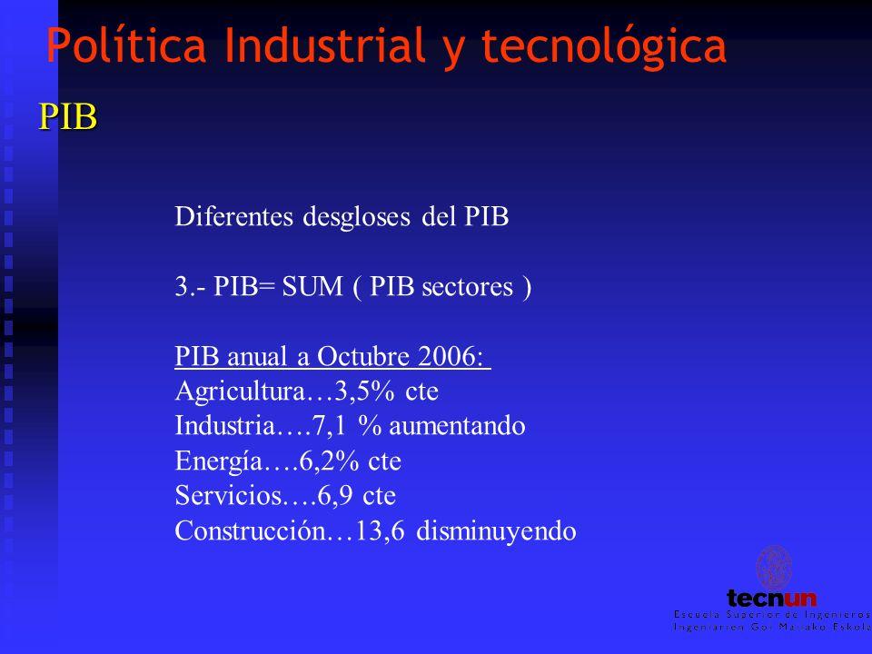Política Industrial y tecnológica PIB Diferentes desgloses del PIB 3.- PIB= SUM ( PIB sectores ) PIB anual a Octubre 2006: Agricultura…3,5% cte Indust