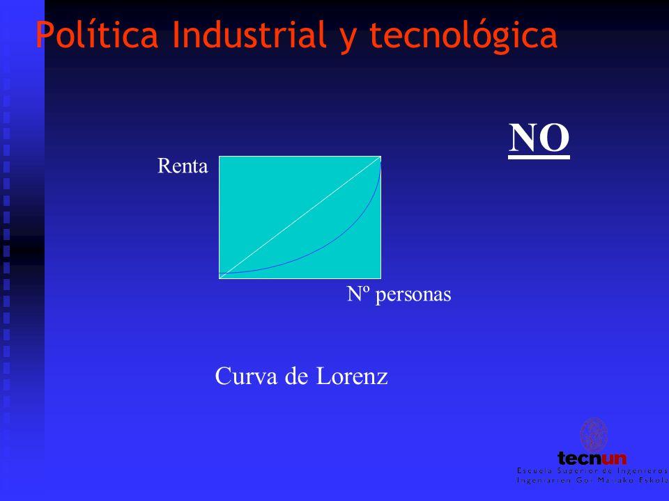 Política Industrial y tecnológica Distribución de renta entre: ESPAÑA Salarios 1980 ( 53% )1988 ( 47% ) Beneficios empresariales 1980 ( 40 % )1988 (44% ) Mejora resultados empresariales últimos 6años: 75% Mejora de los salarios 6 años: 3,4% Mejora de los dividendos 6 años: 47% NO