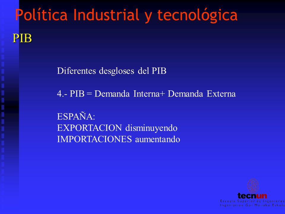 Política Industrial y tecnológica PIB Diferentes desgloses del PIB 4.- PIB = Demanda Interna+ Demanda Externa ESPAÑA: EXPORTACION disminuyendo IMPORTA