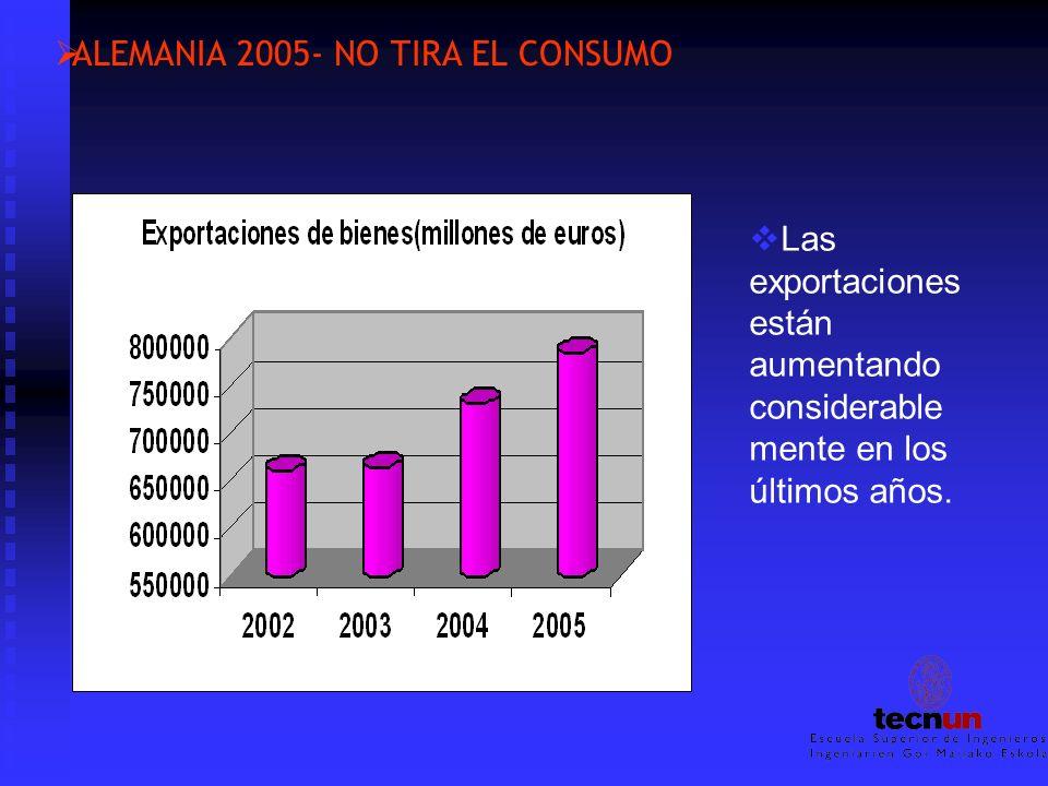 ALEMANIA 2005- NO TIRA EL CONSUMO Las exportaciones están aumentando considerable mente en los últimos años.