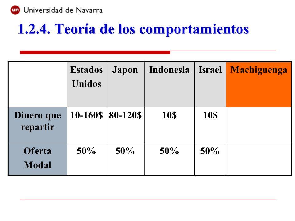 Estados Unidos JaponIndonesiaIsraelMachiguenga Dinero que repartir 10-160$80-120$10$ Oferta Modal 50%