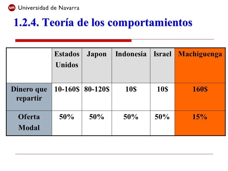 Estados Unidos JaponIndonesiaIsraelMachiguenga Dinero que repartir 10-160$80-120$10$ 160$ Oferta Modal 50% 15%