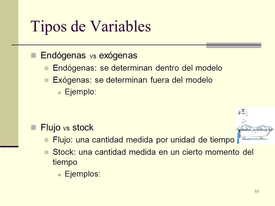 11 Tipos de Variables Endógenas vs exógenas Endógenas: se determinan dentro del modelo Exógenas: se determinan fuera del modelo Ejemplo: Flujo vs stoc