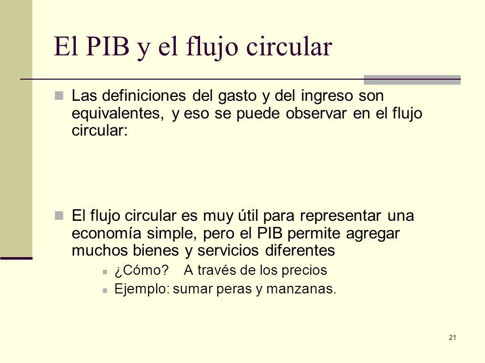 21 El PIB y el flujo circular Las definiciones del gasto y del ingreso son equivalentes, y eso se puede observar en el flujo circular: El flujo circul
