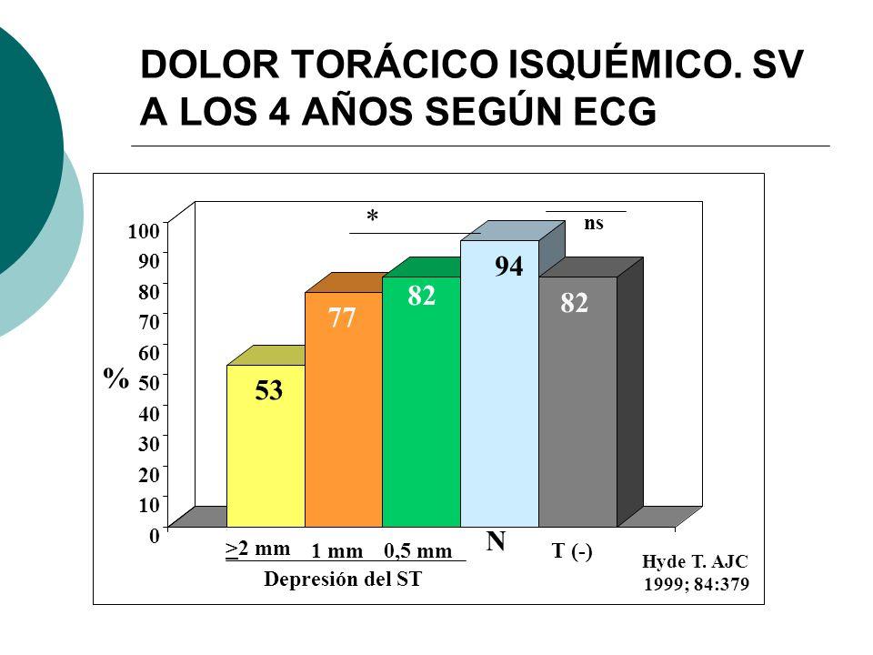 DOLOR TORÁCICO ISQUÉMICO. SV A LOS 4 AÑOS SEGÚN ECG 53 77 82 94 82 0 10 20 30 40 50 60 70 80 90 100 1 mm0,5 mm N T (-) >2 mm % Hyde T. AJC 1999; 84:37