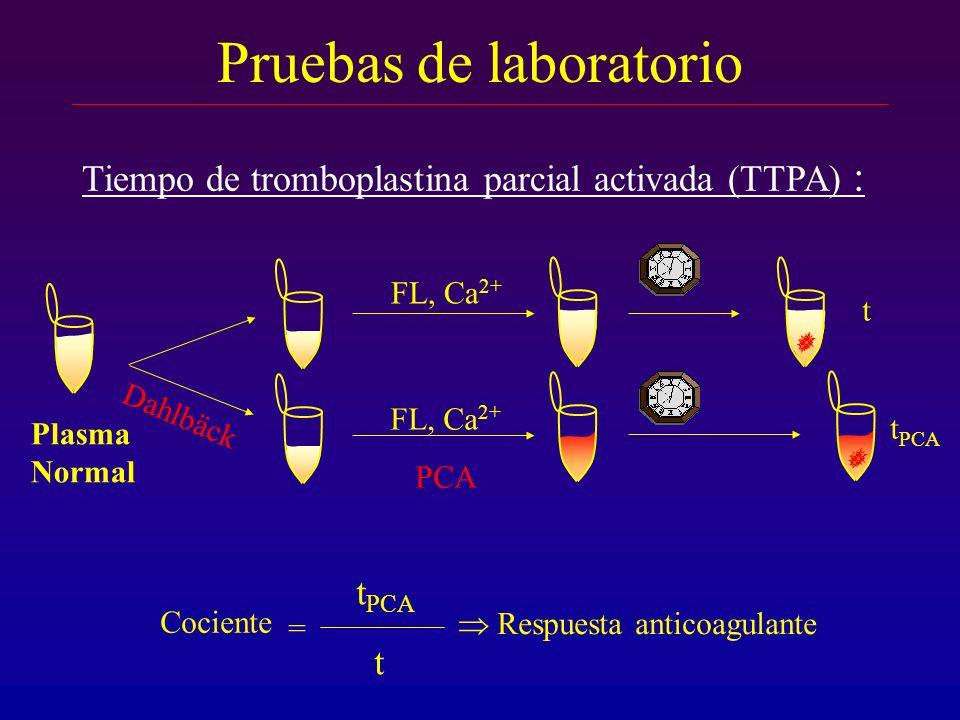 Pruebas de laboratorio Tiempo de tromboplastina parcial activada (TTPA) : Plasma Normal FL, Ca 2+ PCA t t PCA Dahlbäck Cociente = t PCA t Respuesta an