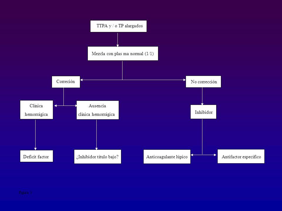 TTPA y / o TP alargados Mezcla con plas ma normal (1/1) Correción No corrección Inhibidor Clínica hemorrágica Ausencia clínica hemorrágica Antifactor