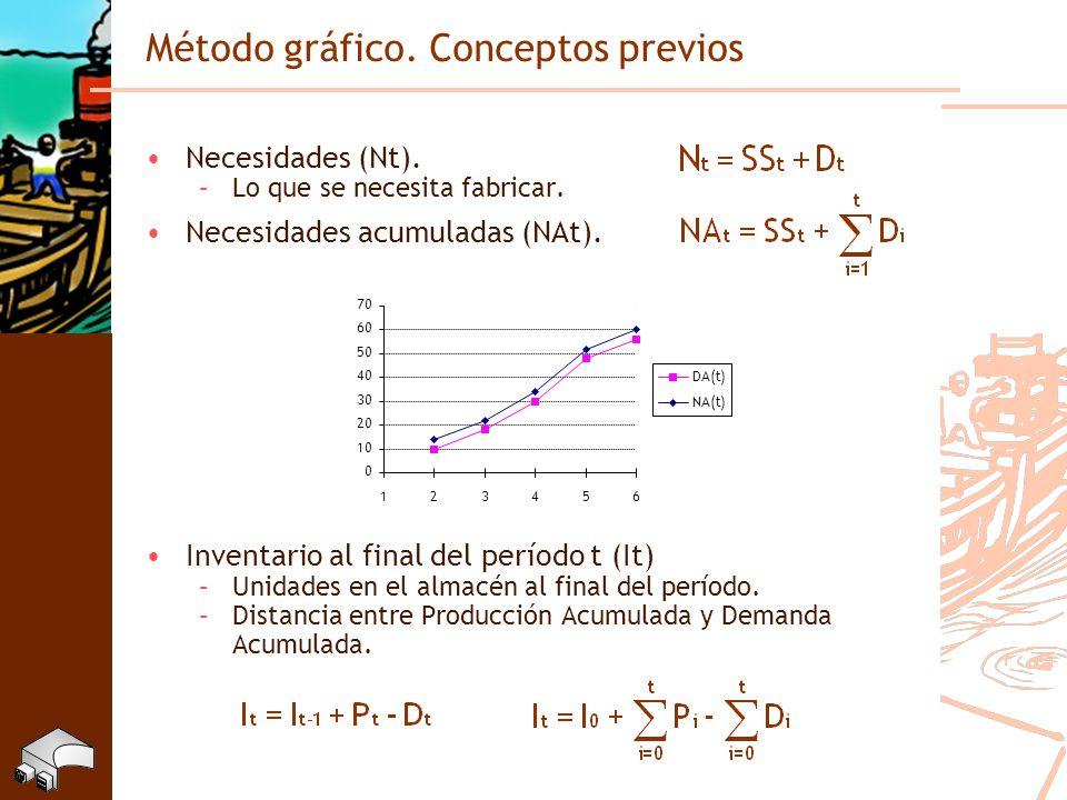 Método gráfico. Conceptos previos Necesidades (Nt). –Lo que se necesita fabricar. Necesidades acumuladas (NAt). Inventario al final del período t (It)
