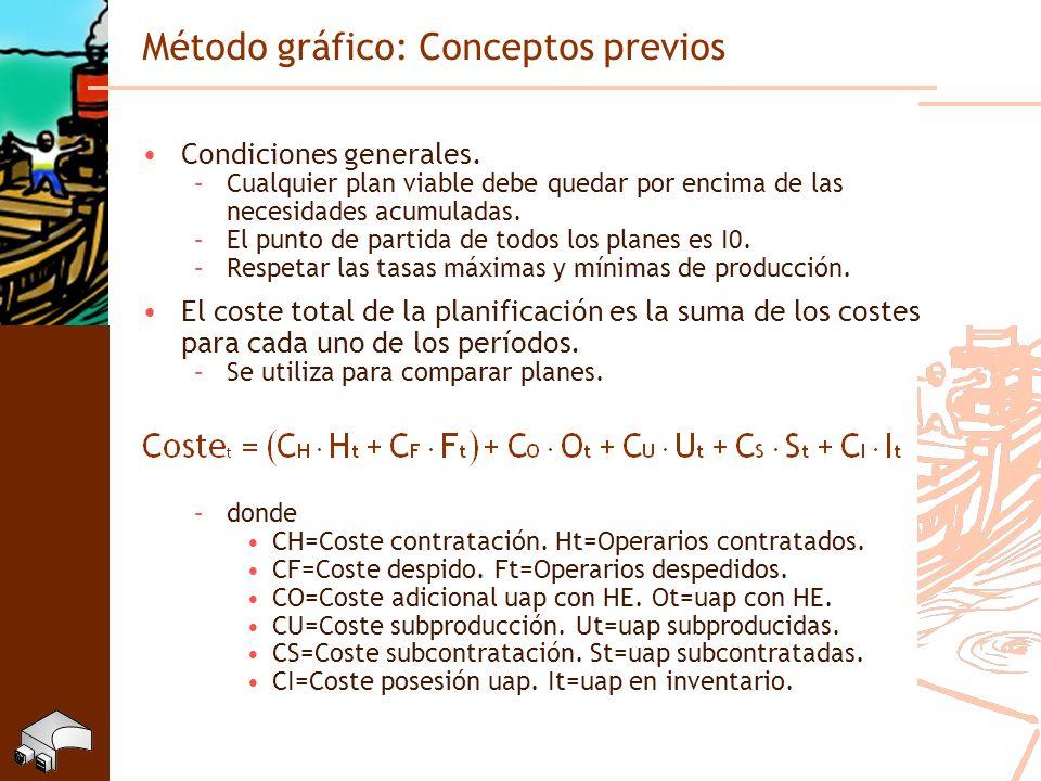 Método gráfico: Conceptos previos Condiciones generales. –Cualquier plan viable debe quedar por encima de las necesidades acumuladas. –El punto de par
