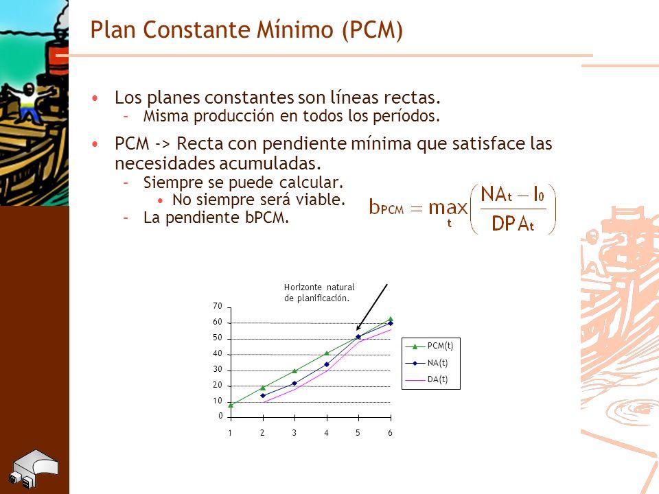 Plan Constante Mínimo (PCM) Los planes constantes son líneas rectas. –Misma producción en todos los períodos. PCM -> Recta con pendiente mínima que sa
