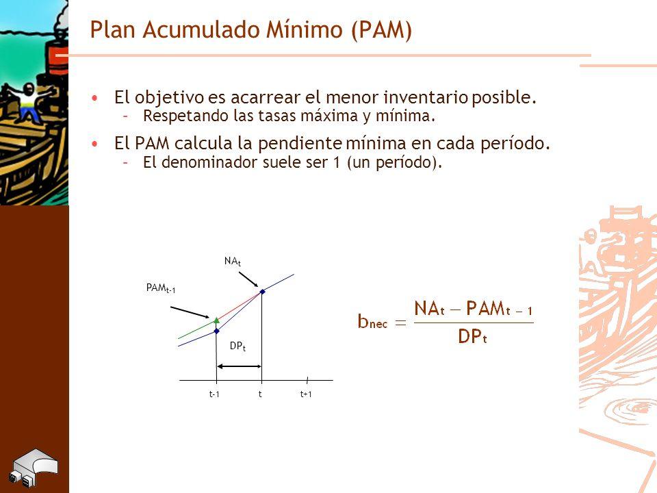 Plan Acumulado Mínimo (PAM) El objetivo es acarrear el menor inventario posible. –Respetando las tasas máxima y mínima. El PAM calcula la pendiente mí