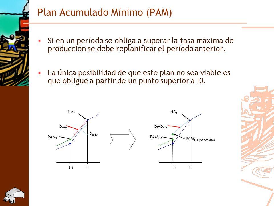 Plan Acumulado Mínimo (PAM) Si en un período se obliga a superar la tasa máxima de producción se debe replanificar el período anterior. La única posib