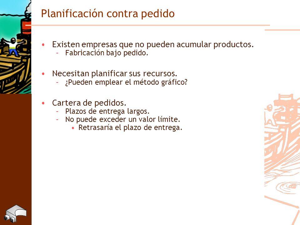 Planificación contra pedido Existen empresas que no pueden acumular productos. –Fabricación bajo pedido. Necesitan planificar sus recursos. –¿Pueden e