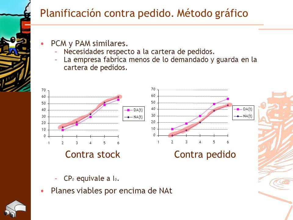 Planificación contra pedido. Método gráfico PCM y PAM similares. –Necesidades respecto a la cartera de pedidos. –La empresa fabrica menos de lo demand