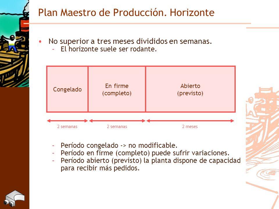 Plan Maestro de Producción. Horizonte No superior a tres meses divididos en semanas. –El horizonte suele ser rodante. –Período congelado -> no modific