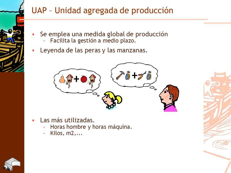 UAP – Unidad agregada de producción Se emplea una medida global de producción –Facilita la gestión a medio plazo. Leyenda de las peras y las manzanas.