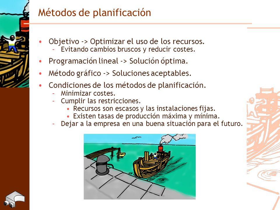 Métodos de planificación Objetivo -> Optimizar el uso de los recursos. –Evitando cambios bruscos y reducir costes. Programación lineal -> Solución ópt