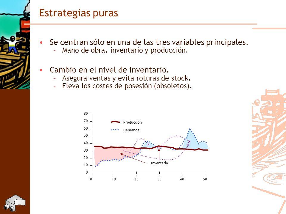Estrategias puras Se centran sólo en una de las tres variables principales. –Mano de obra, inventario y producción. Cambio en el nivel de inventario.