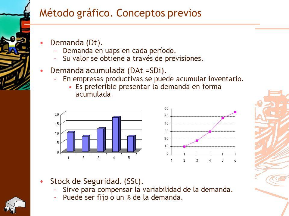 Método gráfico. Conceptos previos Demanda (Dt). –Demanda en uaps en cada período. –Su valor se obtiene a través de previsiones. Demanda acumulada (DAt
