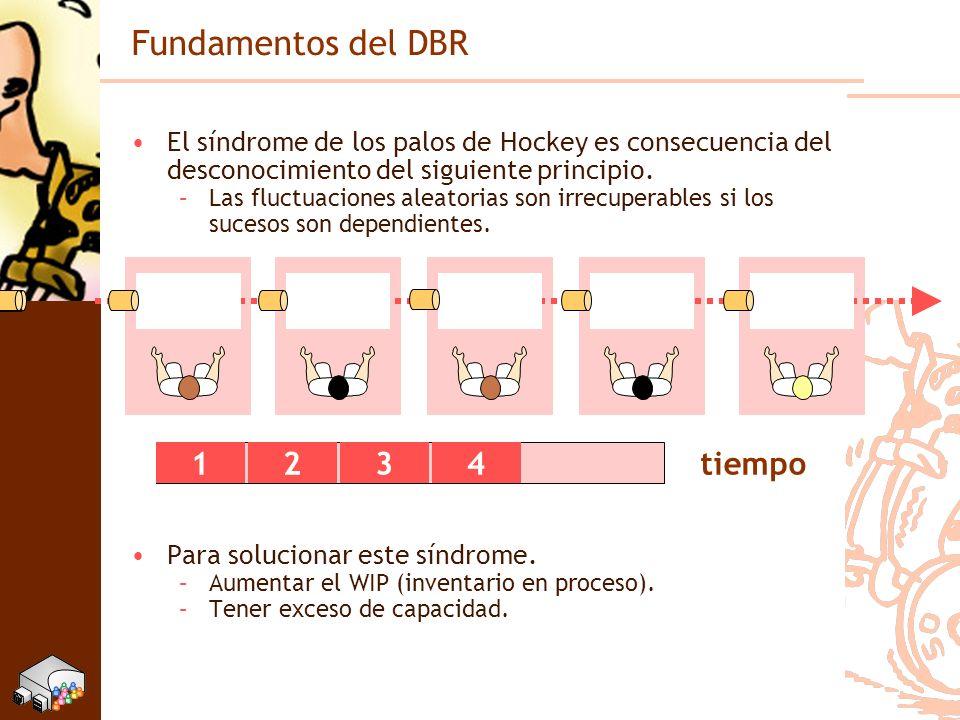 Fundamentos del DBR El síndrome de los palos de Hockey es consecuencia del desconocimiento del siguiente principio. –Las fluctuaciones aleatorias son