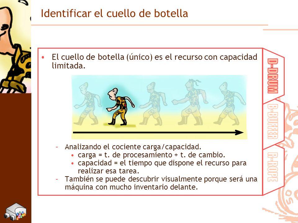 Identificar el cuello de botella El cuello de botella (único) es el recurso con capacidad limitada. –Analizando el cociente carga/capacidad. carga = t
