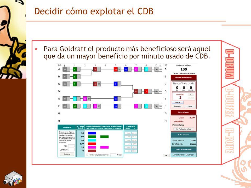 Decidir cómo explotar el CDB Para Goldratt el producto más beneficioso será aquel que da un mayor beneficio por minuto usado de CDB.