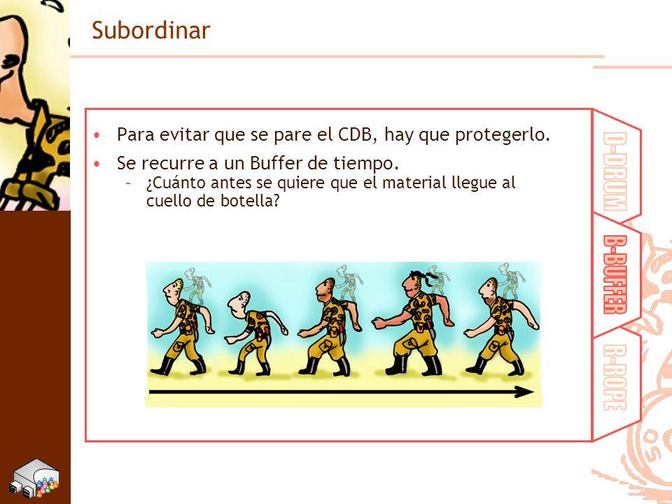 Subordinar Para evitar que se pare el CDB, hay que protegerlo. Se recurre a un Buffer de tiempo. –¿Cuánto antes se quiere que el material llegue al cu