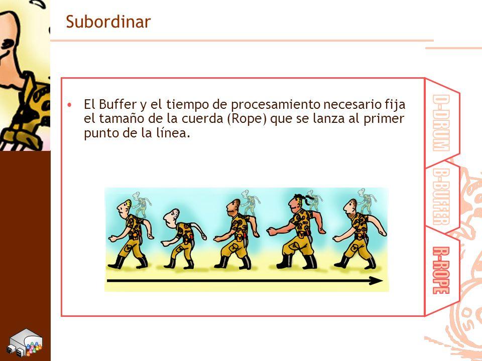 Subordinar El Buffer y el tiempo de procesamiento necesario fija el tamaño de la cuerda (Rope) que se lanza al primer punto de la línea.