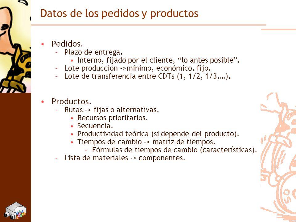 Datos de los pedidos y productos Pedidos. –Plazo de entrega. Interno, fijado por el cliente, lo antes posible. –Lote producción ->mínimo, económico, f