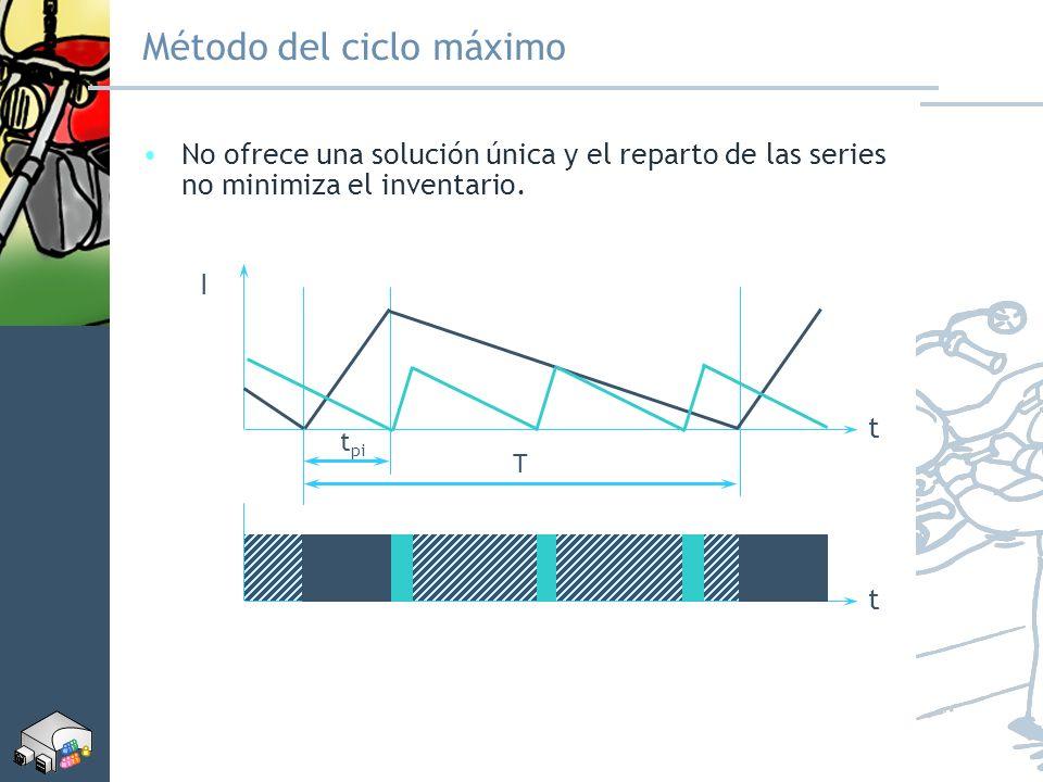 Método del ciclo máximo No ofrece una solución única y el reparto de las series no minimiza el inventario. T t pi t t I