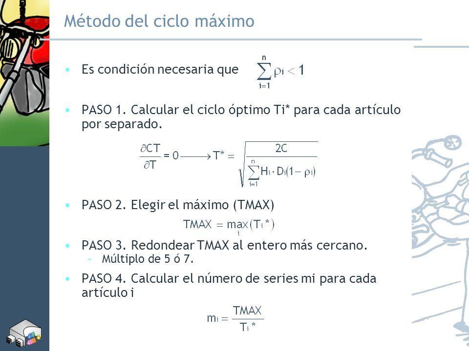 Método del ciclo máximo Es condición necesaria que PASO 1. Calcular el ciclo óptimo Ti* para cada artículo por separado. PASO 2. Elegir el máximo (TMA