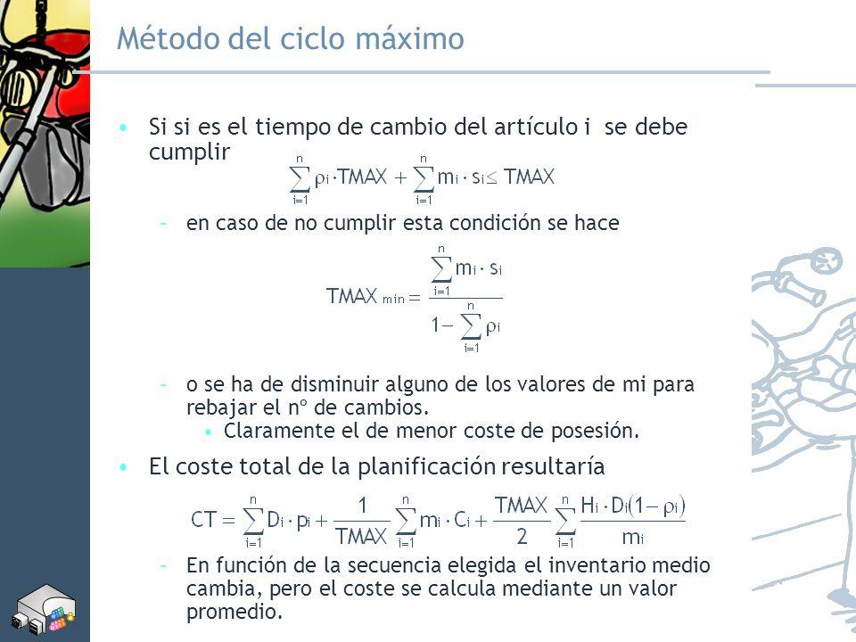 Método del ciclo máximo Si si es el tiempo de cambio del artículo i se debe cumplir –en caso de no cumplir esta condición se hace –o se ha de disminui