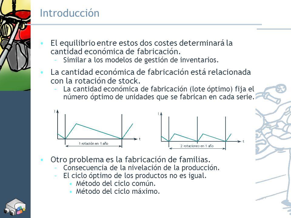 Introducción El equilibrio entre estos dos costes determinará la cantidad económica de fabricación. –Similar a los modelos de gestión de inventarios.