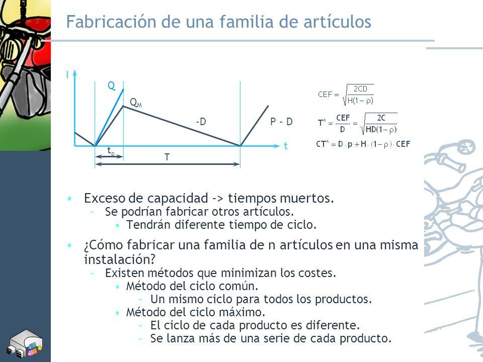 Fabricación de una familia de artículos Exceso de capacidad -> tiempos muertos. –Se podrían fabricar otros artículos. Tendrán diferente tiempo de cicl
