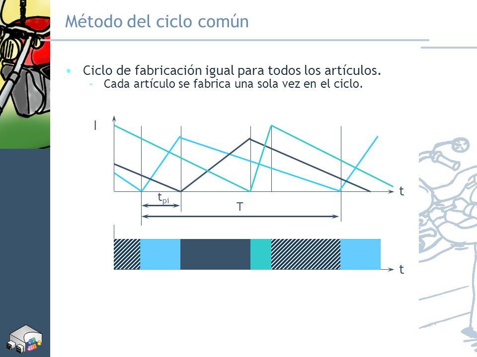 Método del ciclo común Ciclo de fabricación igual para todos los artículos. –Cada artículo se fabrica una sola vez en el ciclo. t I T t pi t